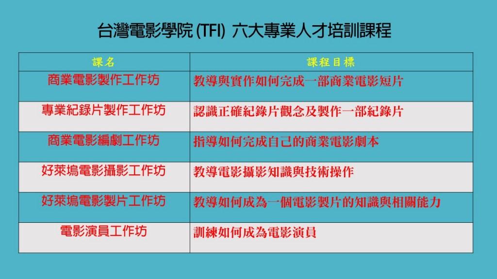 台灣電影學院 (TFI)  六大專業